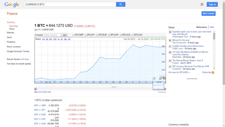 Google Finance Now Showing Bitcoin Prices, Too