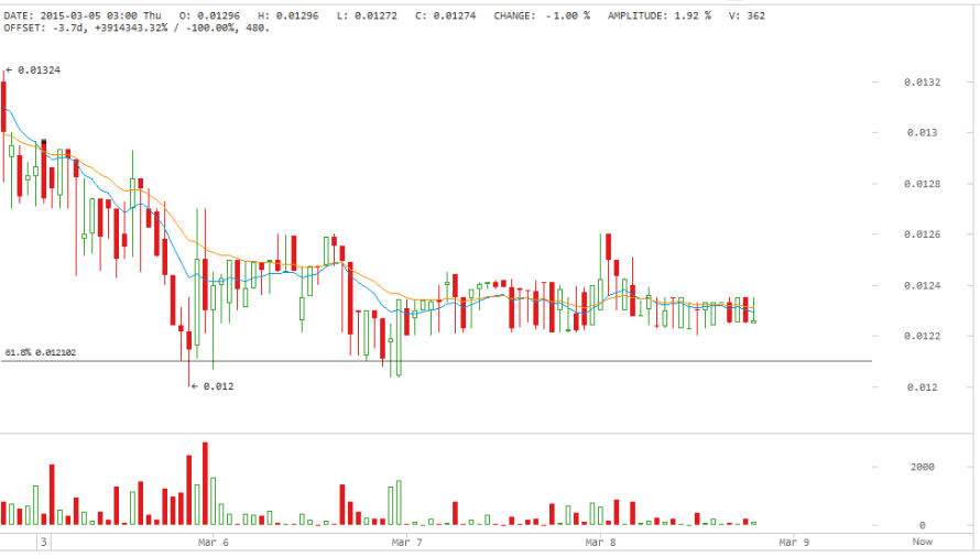 Darkcoin Price Technical Analysis for 8/3/2015 – Only Sideways!
