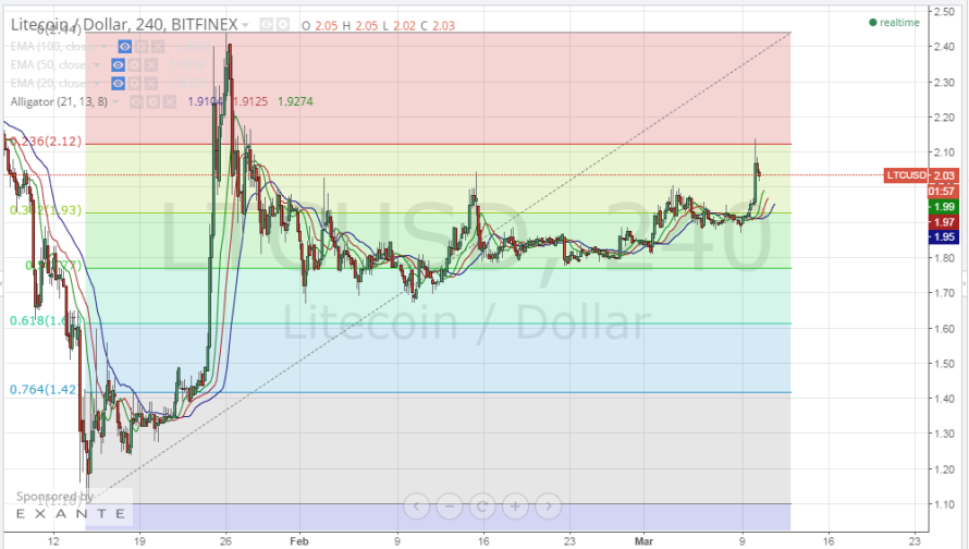 Litecoin Price Technical Analysis for 10/3/2015 – Nudging Resistance!