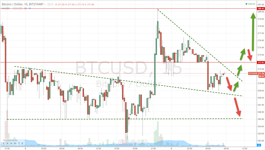 Bitcoin Price Declines; Where are we looking now?