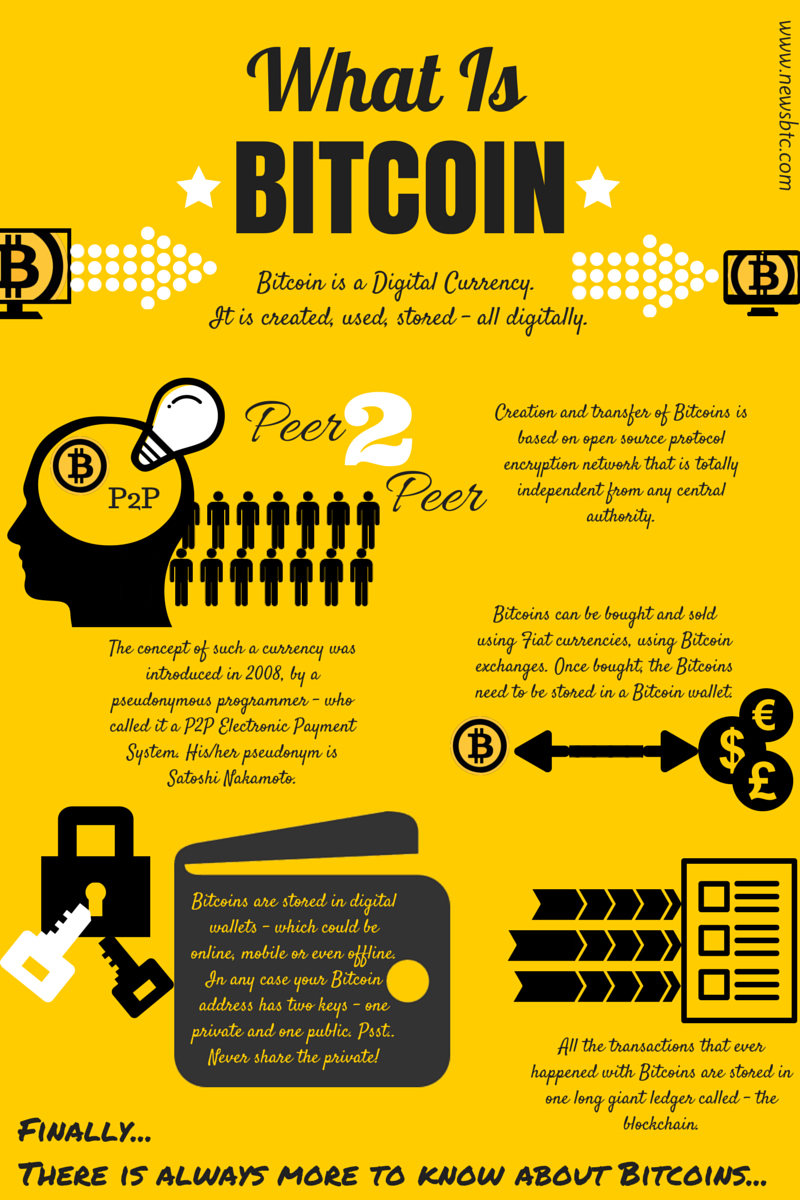 What is Bitcoin Infographic by NewsBTC