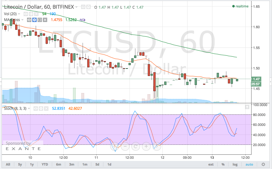 Litecoin Price Technical Analysis for 13/04/2015 – Steady Downtrend