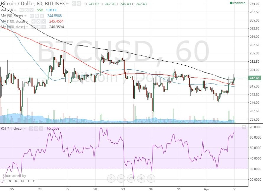 Bitcoin Price Technical Analysis for 2/4/2015 – Uncoiling Upwards
