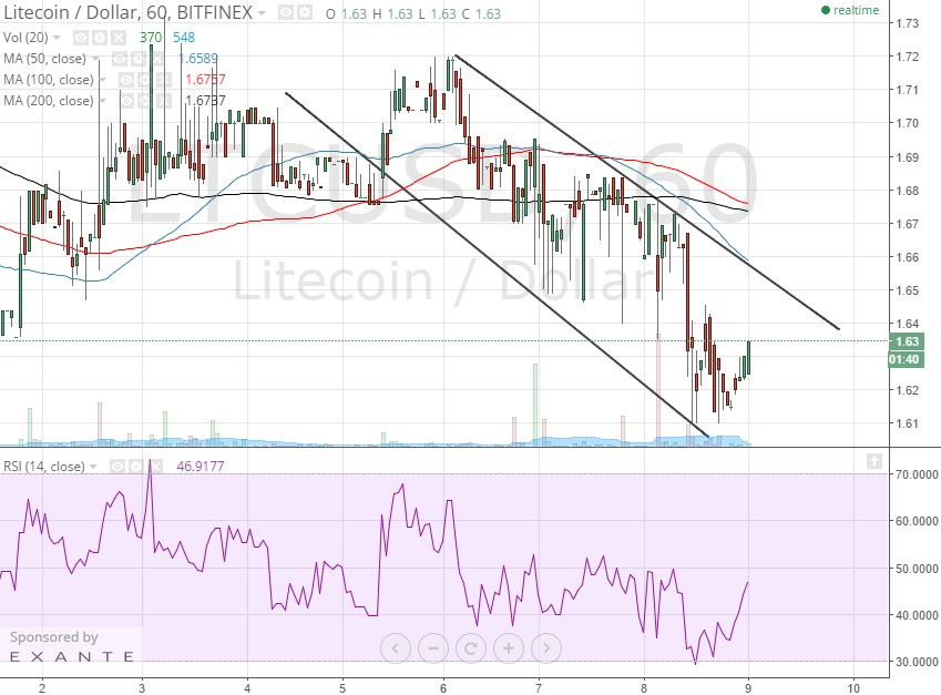 litecoin 1h chart april 9