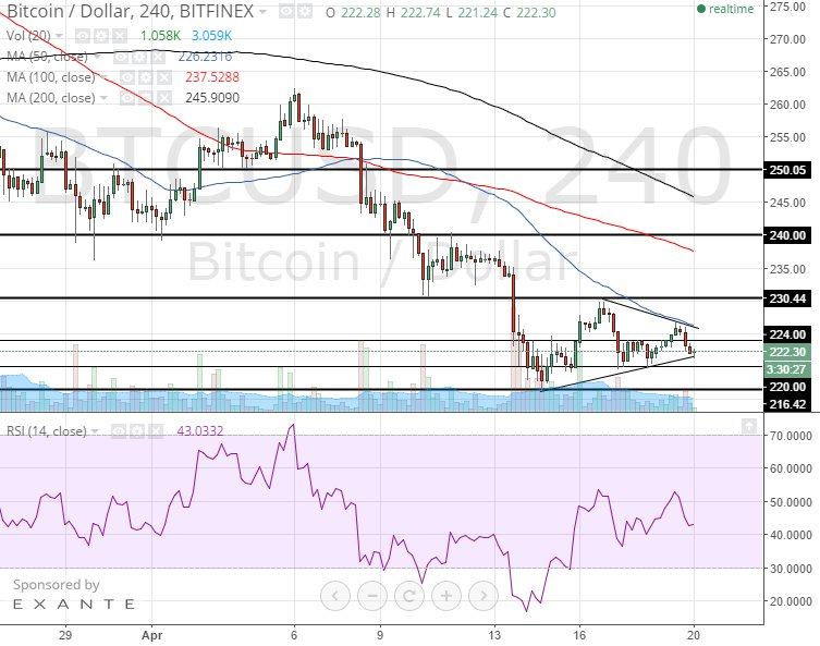 Bitcoin Price Technical Analysis for 20/4/2015 – Triangle Support