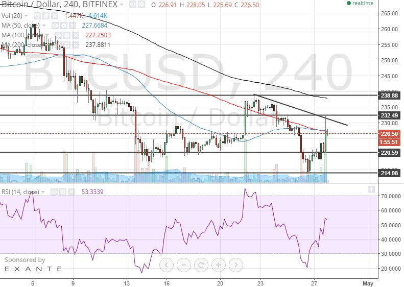 Litecoin Price Technical Analysis for 28/4/2015 – Pullback Test