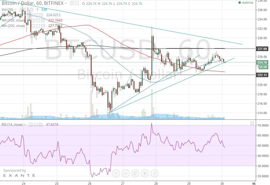 Bitcoin Price Technical Analysis for 30/4/2015 – Rangebound Session