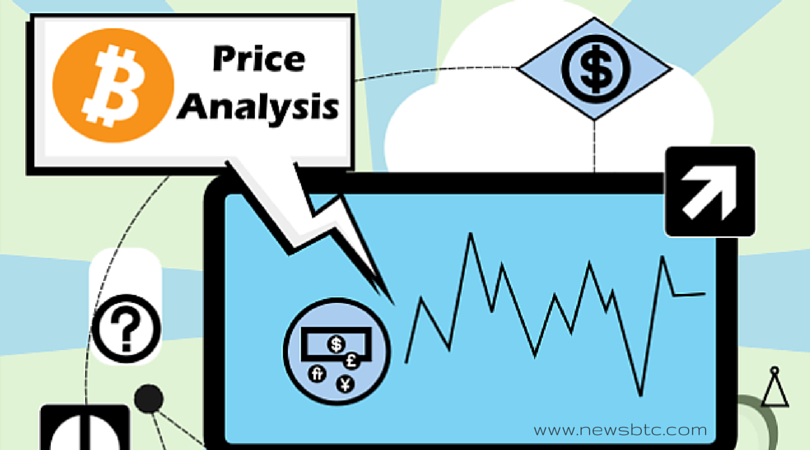 Bitcoin Technical Analysis for 29/4/2015 – Collapse Expected