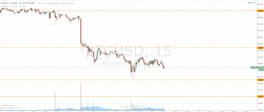 Bitcoin Price Watch – Coiled Spring…