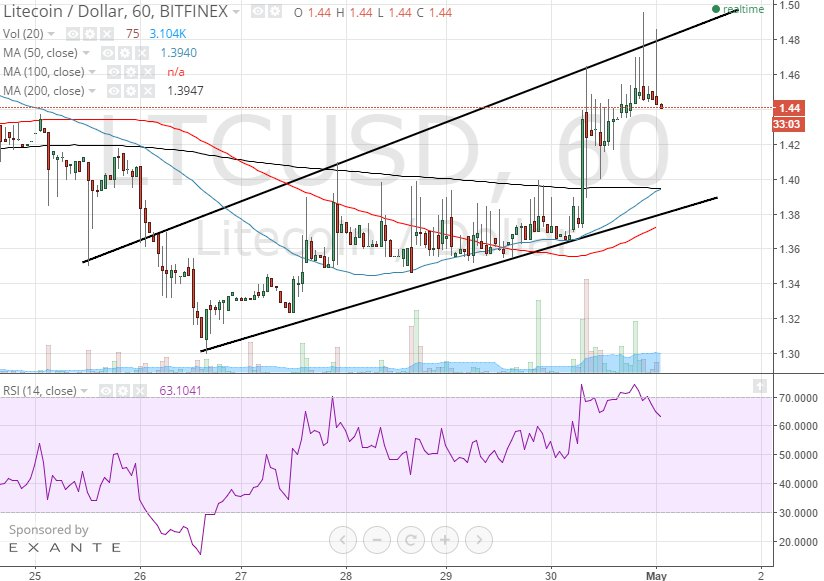 litecoin 1h chart May 1