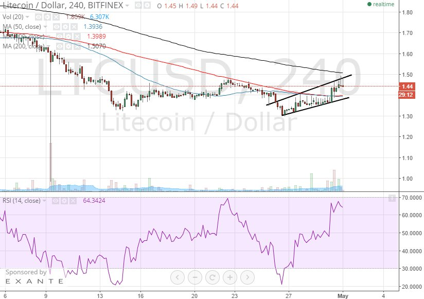 litecoin 4h chart May 1
