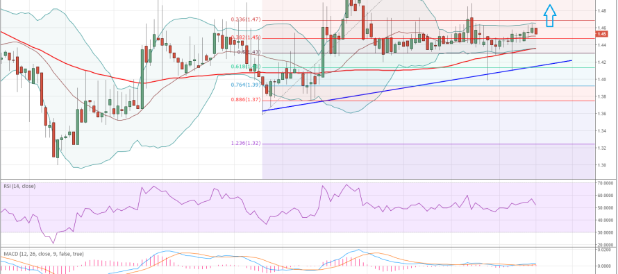 Litecoin Price Technical Analysis for 5/6/2015 – Bullish Pattern Fails, But That Was Expected!