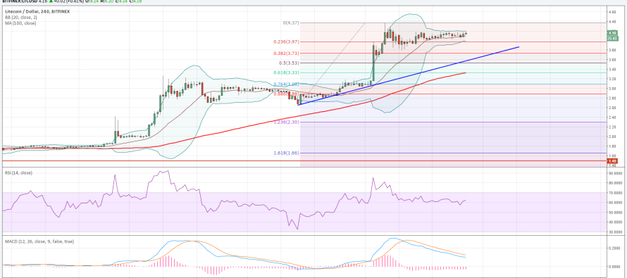 Litecoin Price Weekly Analysis – Poised for Gains