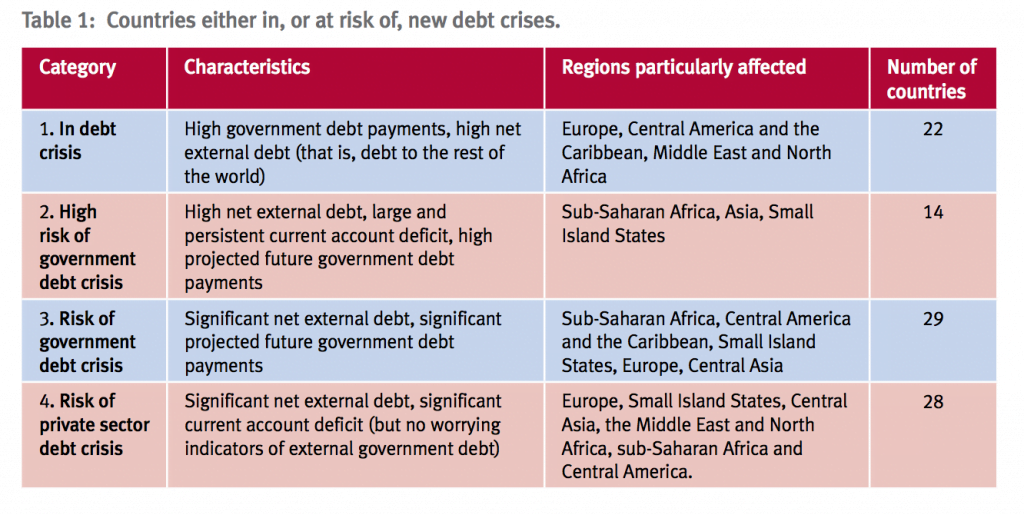 New Analysis Reveals 22 More Countries in Debt Crisis