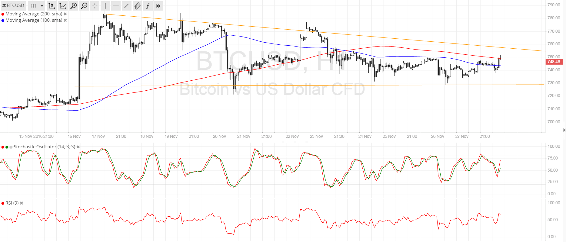 Bitcoin Price Technical Analysis for 11/28/2016 - Poised for a Breakout This Week?