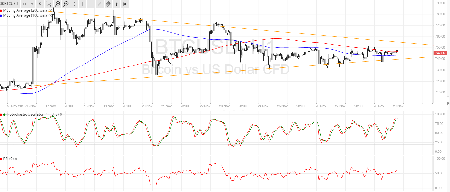 Bitcoin Price Technical Analysis for 11/29/2016 - Sit Tight for a Breakout!