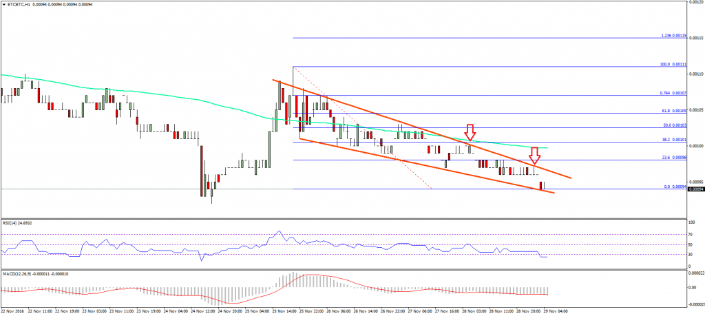 Ethereum Classic Price Technical Analysis