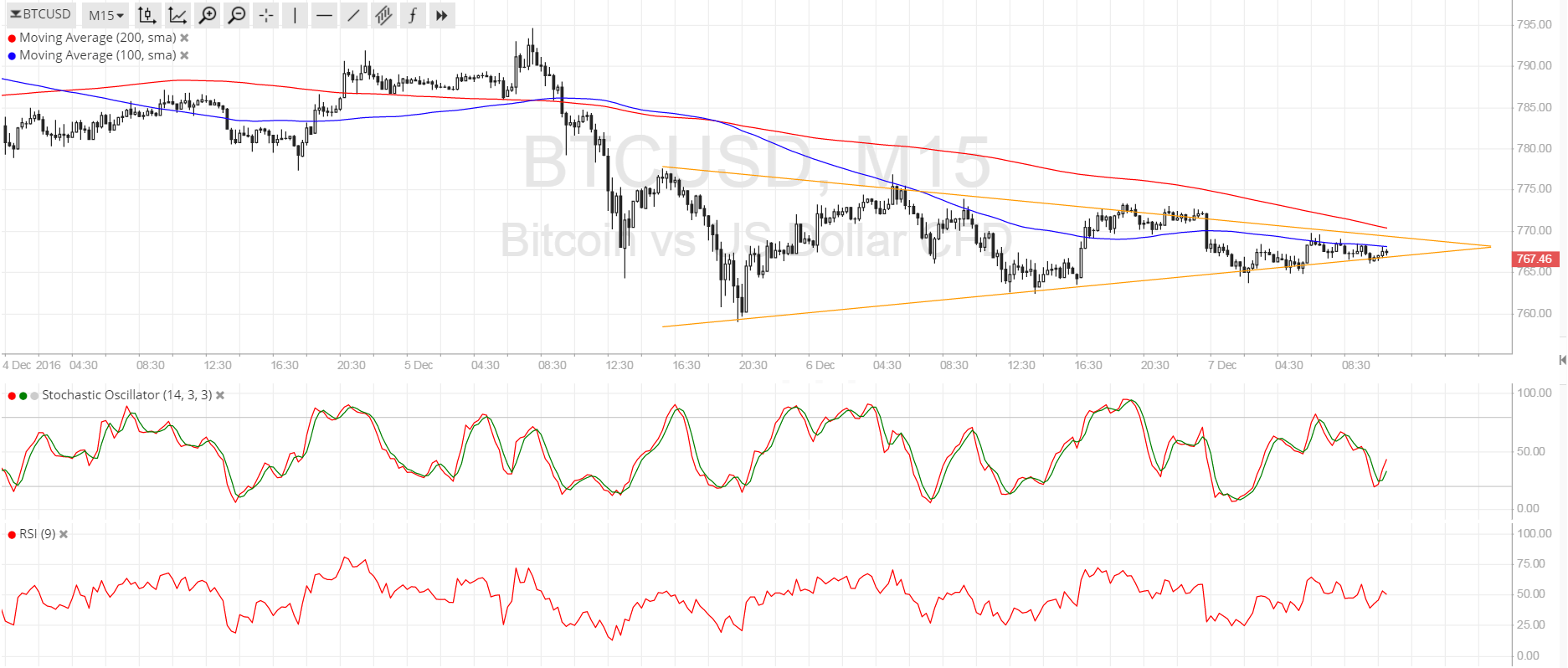 Bitcoin Price Technical Analysis for 12/07/2016 - Short-Term Consolidation Breakout