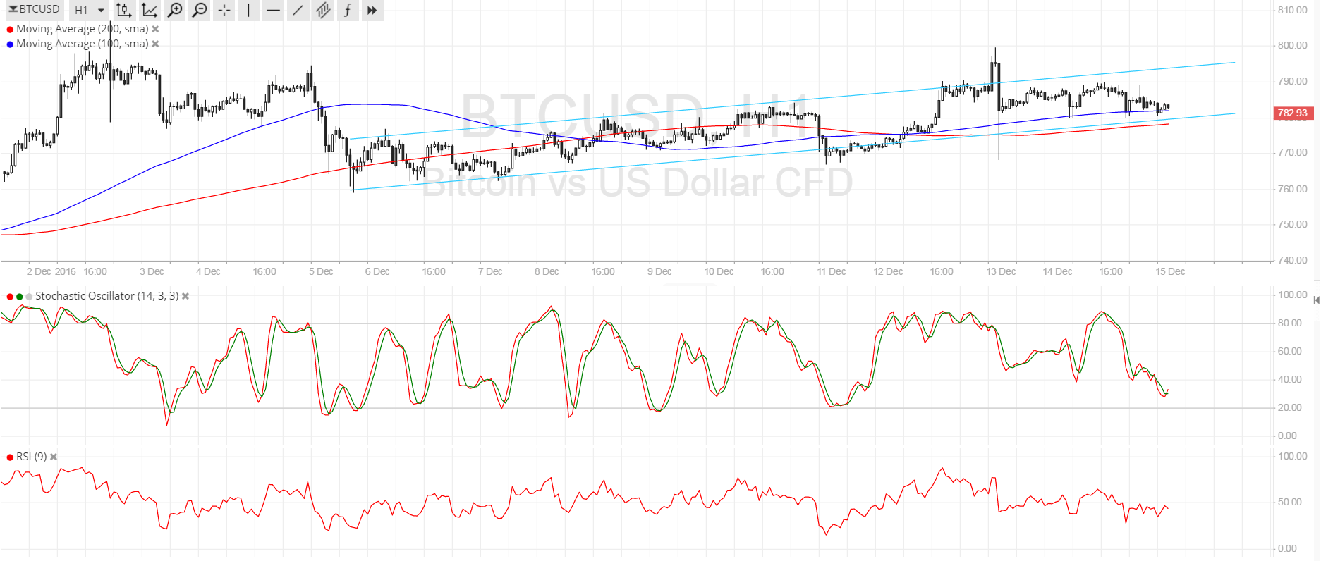 Bitcoin Price Technical Analysis for 12/15/2016 - Give Way to USD Strength