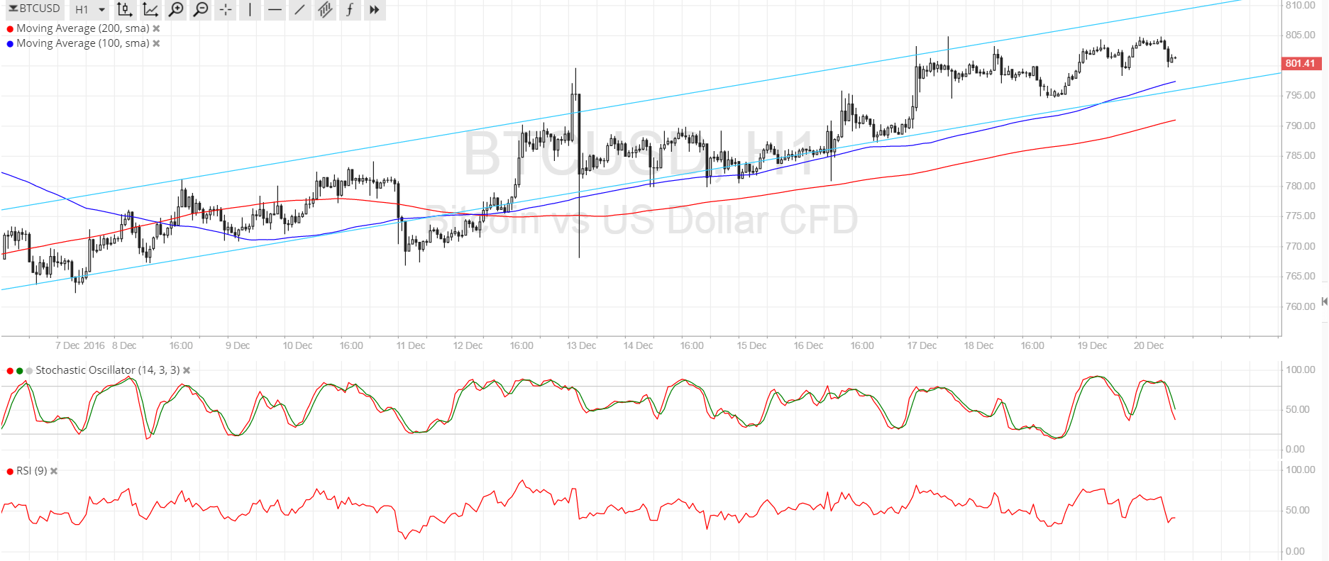 Bitcoin Price Technical Analysis for 12/20/2016 - Still Channeling Higher!
