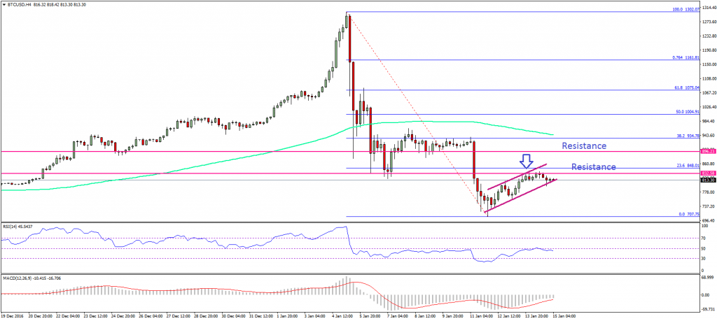 Bitcoin Price Weekly Analysis