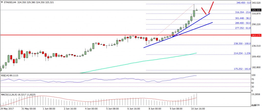 Ethereum Price Weekly Analysis ETH/USD