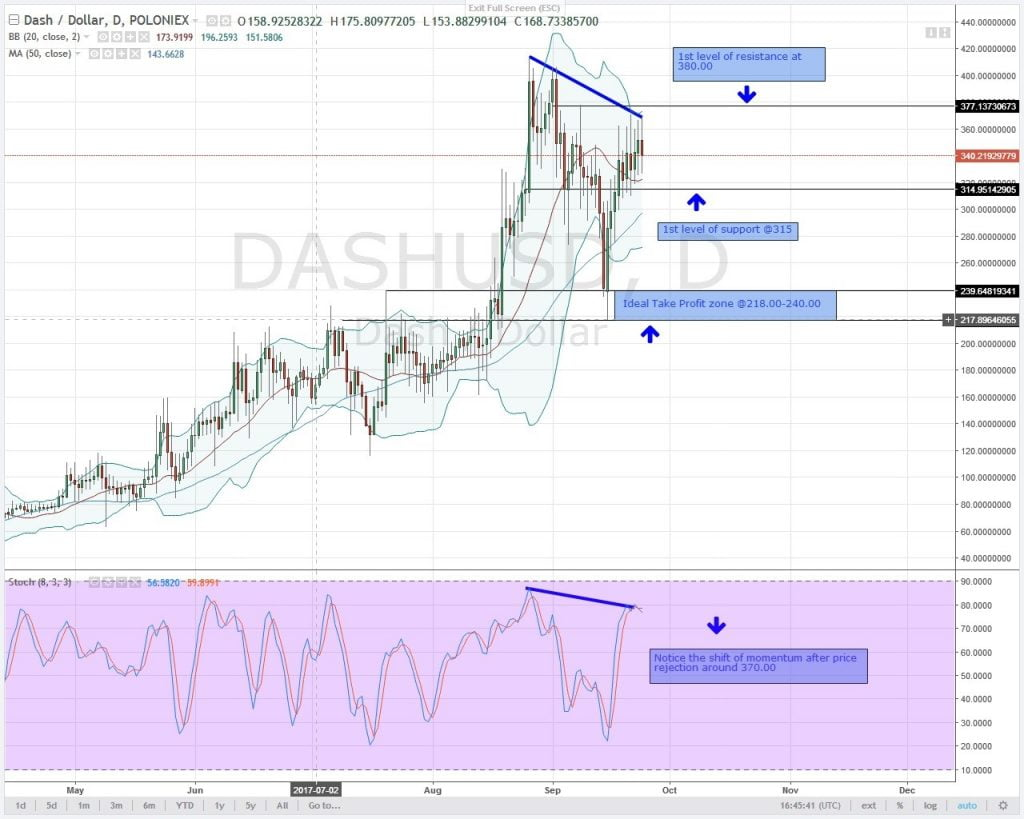 Altcoin analysis, DASH, DASHUSD