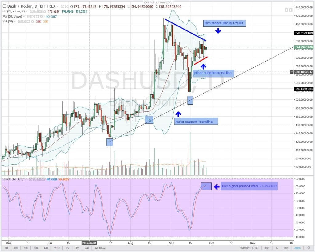 altcoin, analysis, DASH,