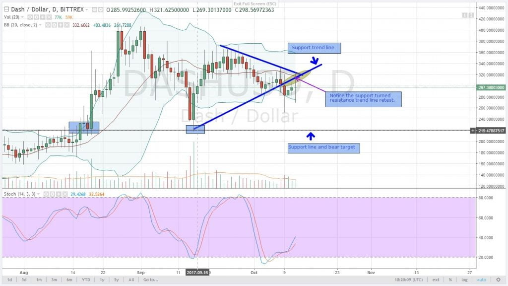 dash, altcoin, analysis, cryptocurrency