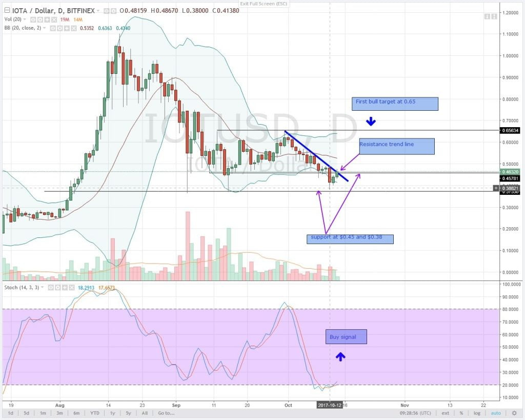 altcoin, analysis, IOTA, oct 14, cryptocurrency