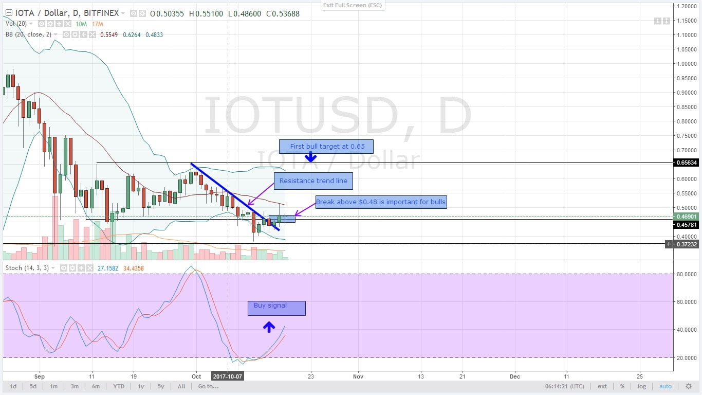 IOTUSD Daily Chart for 18.10.2017