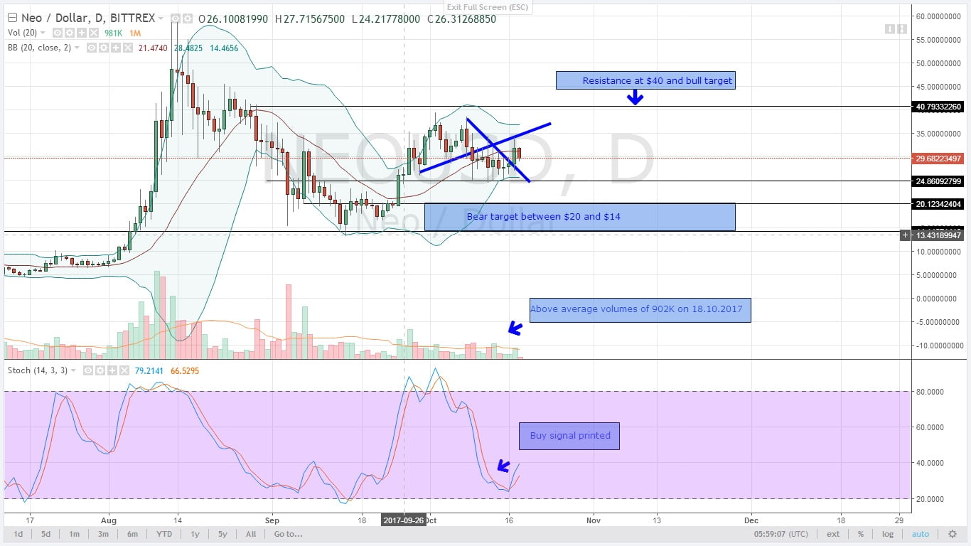 NEOUSD Daily Chart for 18.10.2017