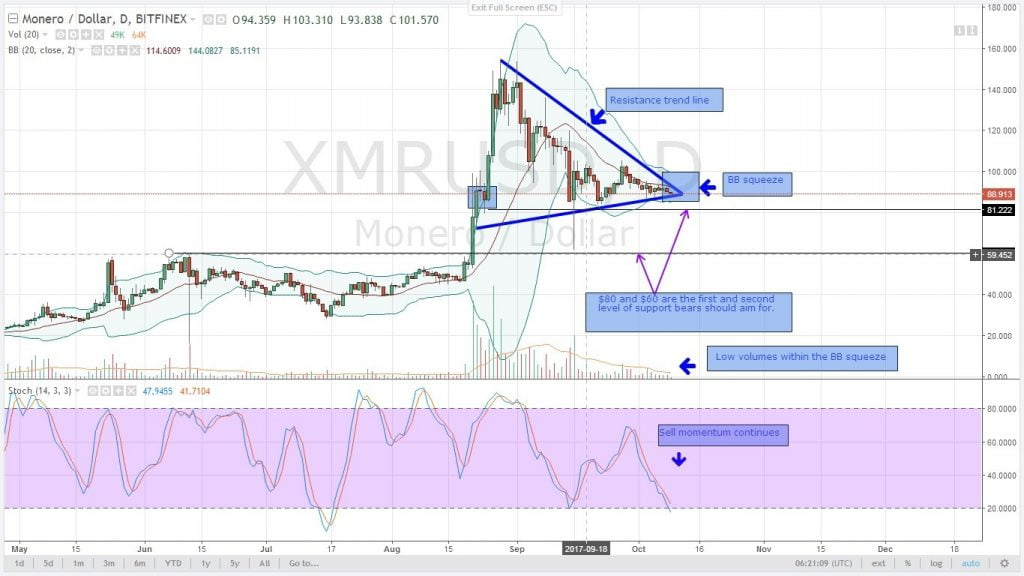 analysis, cryptocurrency , altcoin