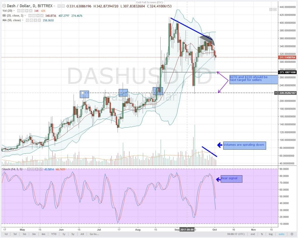 Dash, analysis, altcoin