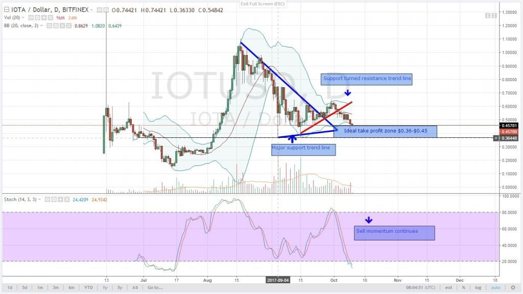 analysis, cryptocurrency, altcoin, iota, oct 10