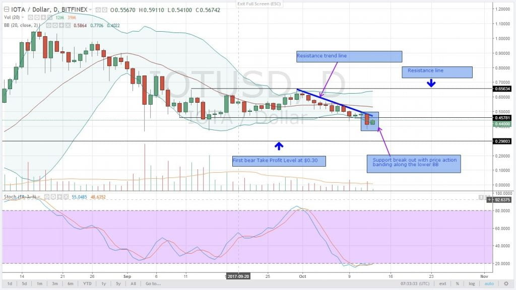 altcoin, analysis, cryptocurrency,