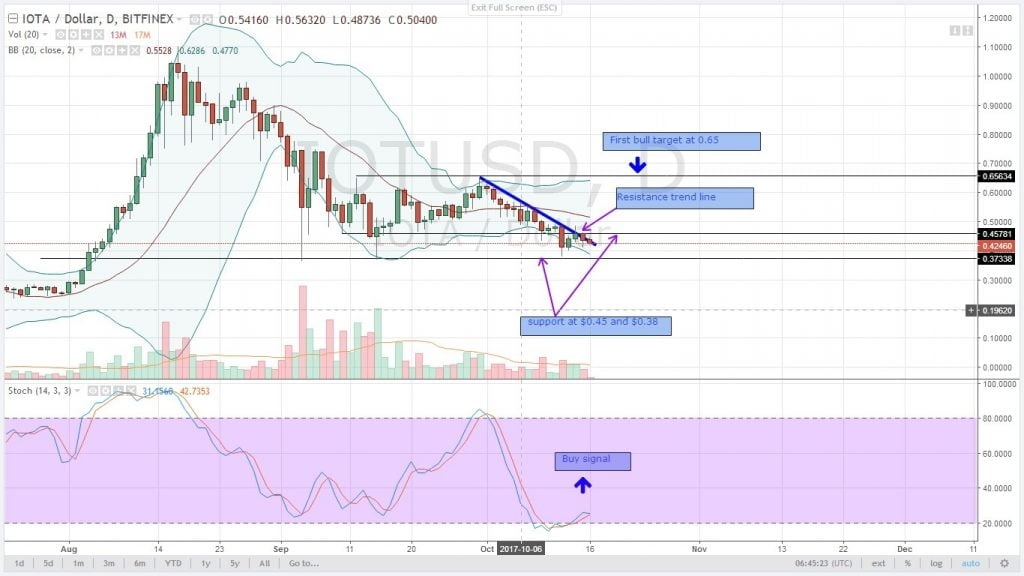 iota, altcoin, analysis, oct 16,