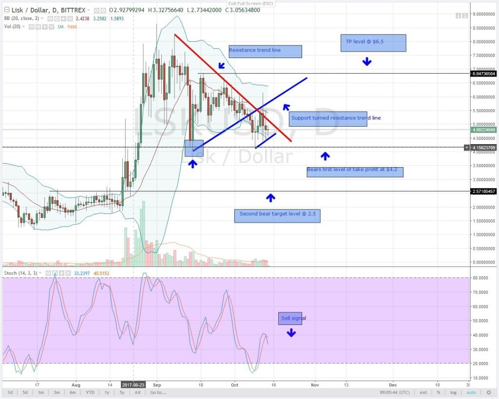 LSK, LISK, altcoin, analysis, cryptocurrency,