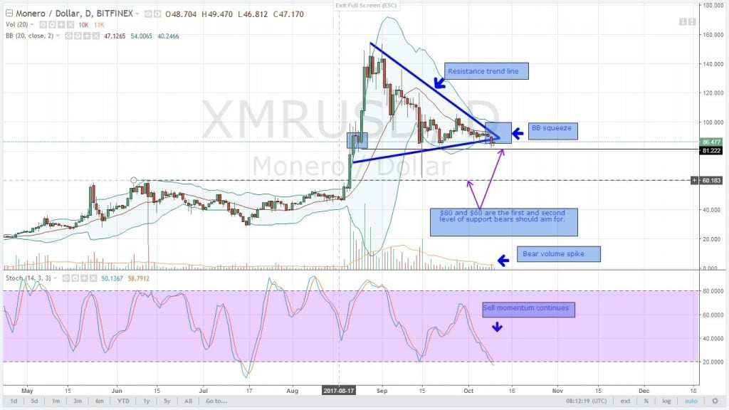 altcoin, analysis, cryptocurrency, monero,, xmr, oct 10