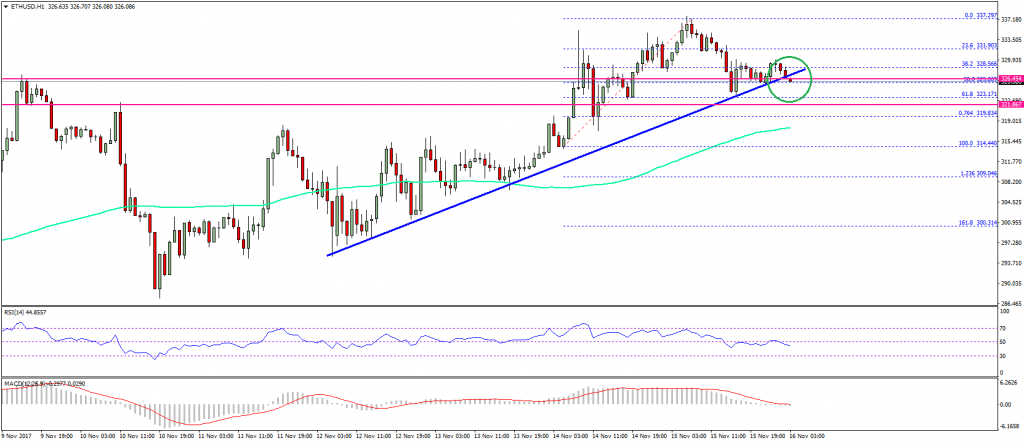 Ethereum Price Technical Analysis ETH USD