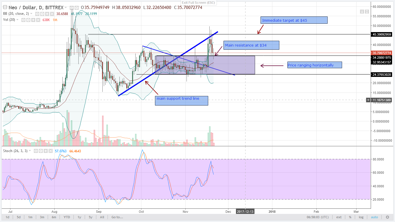 alt coin NEO Daily chart