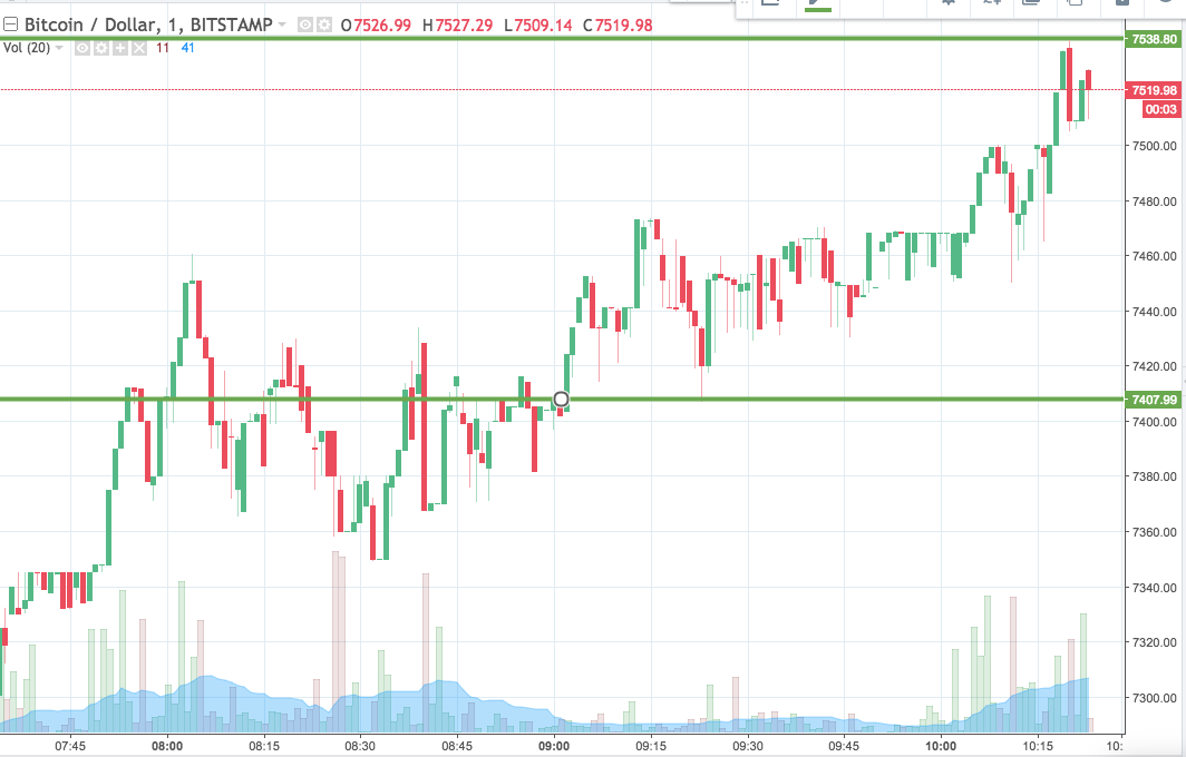 Bitcoin Price Today >> Bitcoin Price Watch Here S Where We Are Looking To Get In Today