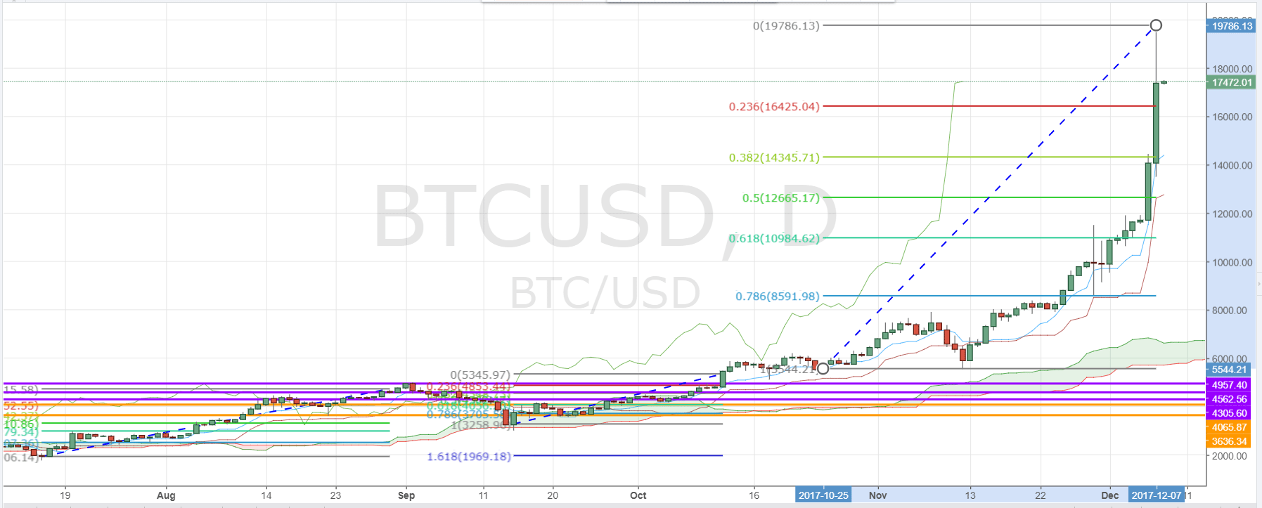 Bitcoin Price Tests Near 20000 Daily Chart