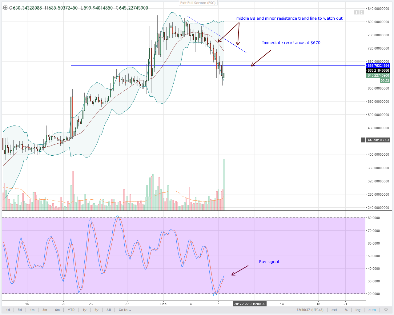 alt coin DASH 4HR chart technical analysis