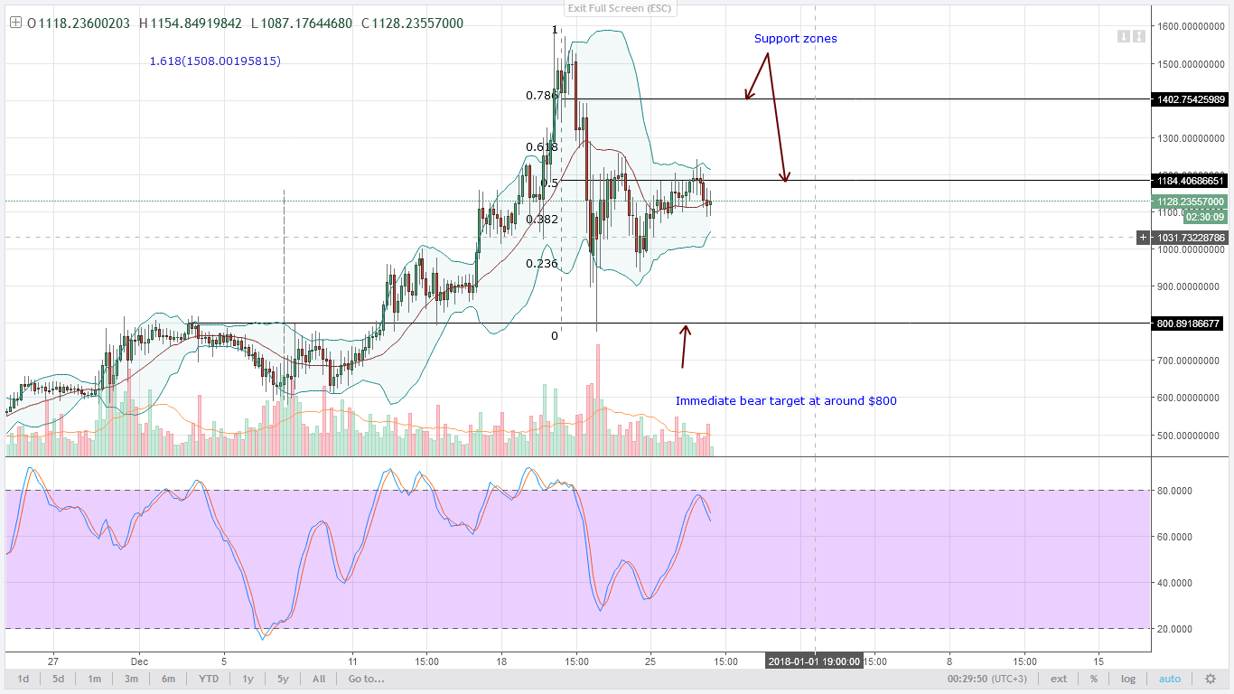 DASH at $800 4hr technical analyis