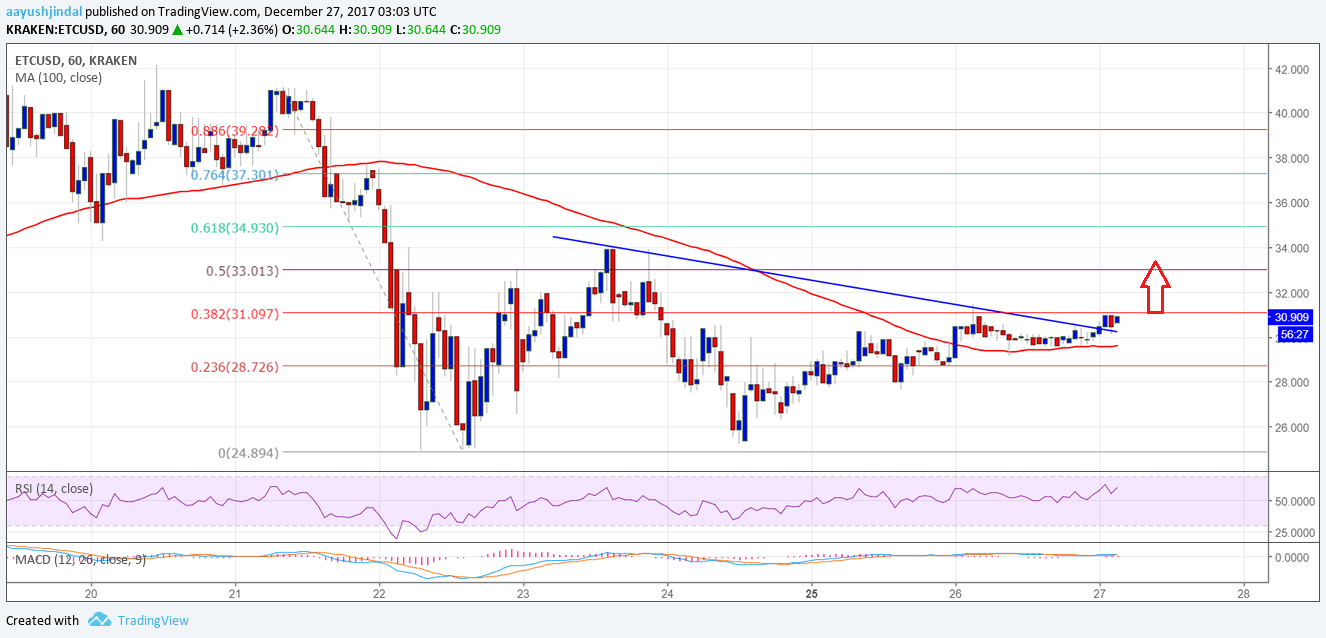 Ethereum Classic Price Technical Analysis ETC USD