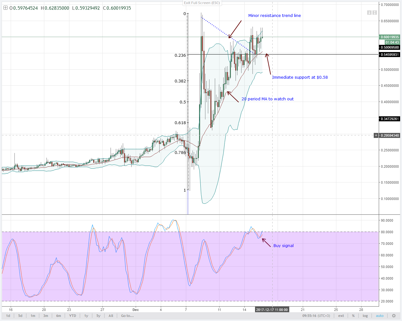 alt coin XEM 4HR chart technical analysis