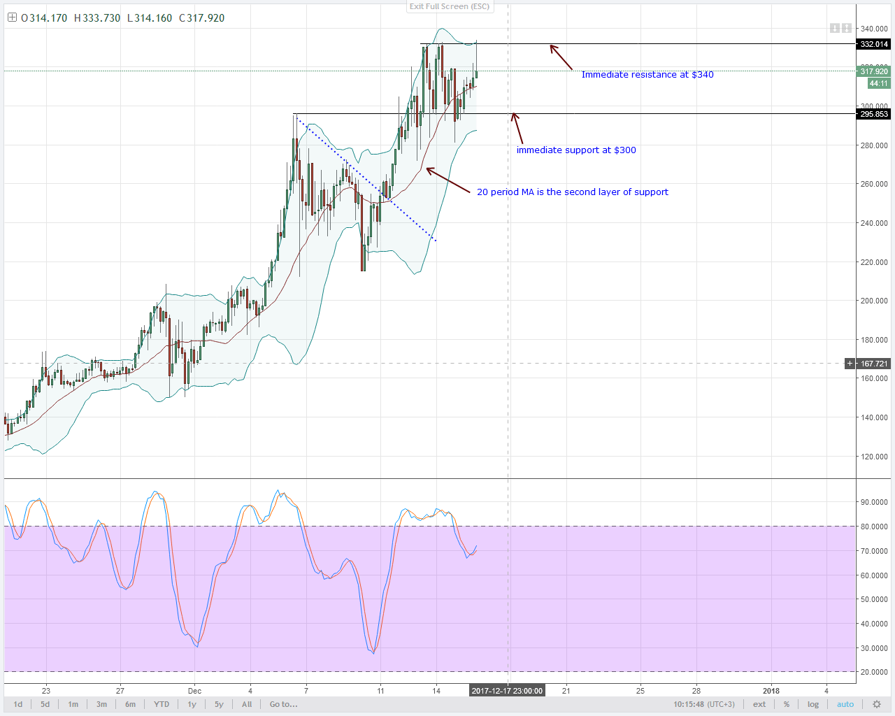 alt coin XMR 4HR chart technical analysis