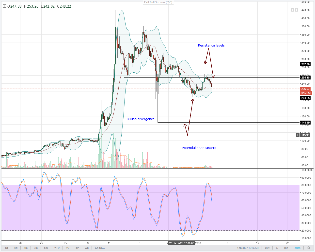 LTC sellers aim at $150