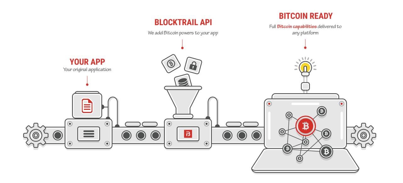 Bitcoin, BlockTrail